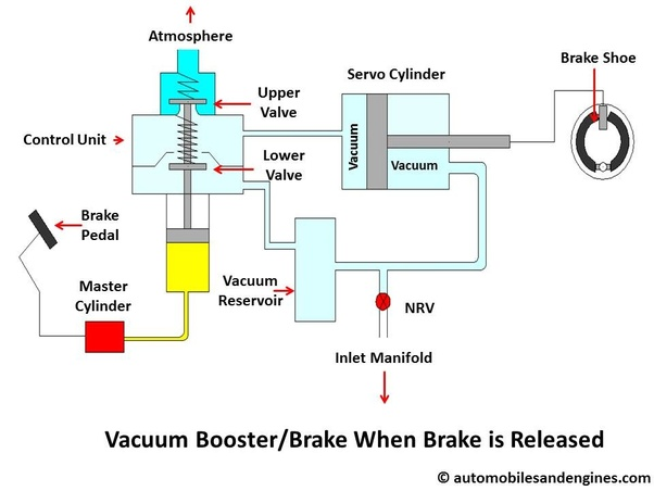 "How does a Vacuum Booster work and what is the ""vacuum"" in ... Ke Booster Vacuum Pump Wiring Diagram on"