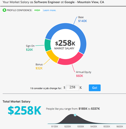 Is a base salary of $130,000 for a software engineer at Google ...