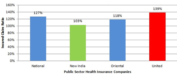 Which is the best health insurance company in India with ...
