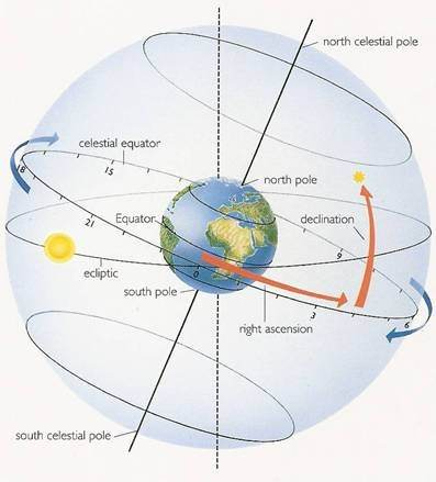 How Does An Out Of Bounds Planet Function In Astrology Moon For
