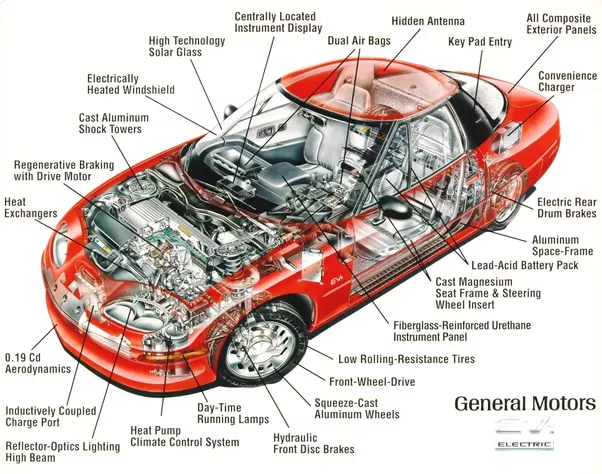 What are the basic parts of a car? - Quora