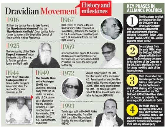 DRAVIDIAN MOVEMENT IN INDIA EPUB DOWNLOAD
