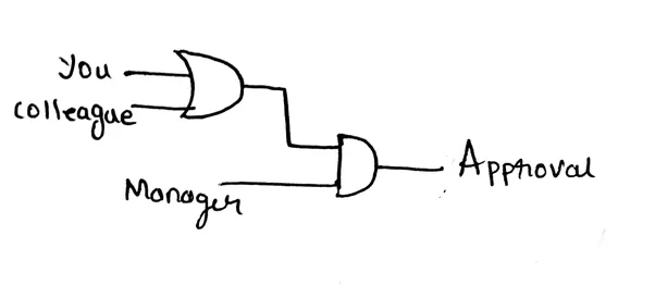 what are the practical applications of logic gates