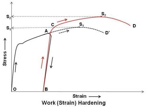 Stress Strain Curve Of Astm A Carbon Steel Generated By Eq besides Strain Hardening likewise Graph also Group Presentation For Tensile Testing A in addition Plastic Theory. on mild steel stress strain curve