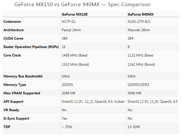 Which is better, NVIDIA MX150 or 940MX? - Quora