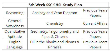 How to prepare for the SSC CHSL (2019) in 4-5 months - Quora