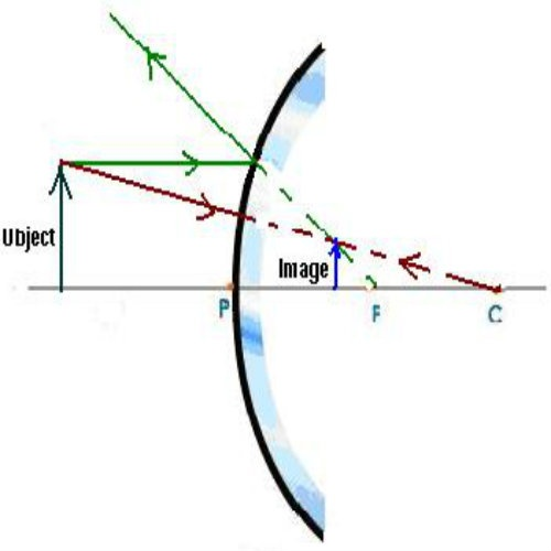 What is the difference between an erect image and a real image this is the ray diagram of a convex mirror the image formed is standing straight like the object ccuart Gallery