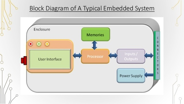 How to draw a block diagram of an embedded system - Quora Block Diagram Design on data flow diagram, control flow diagram, function block diagram, design block letters, design schematics, bond graph, piping and instrumentation diagram, one-line diagram, design block patterns, functional flow block diagram, design state diagrams, design sequence diagrams, design manuals, system context diagram, design charts, constellation diagram, circuit diagram,
