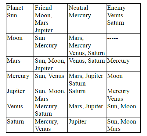 indian astrology friendly planets