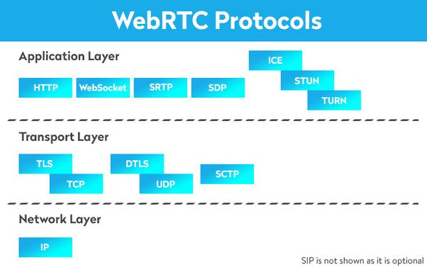How do video streaming protocols work? - Quora