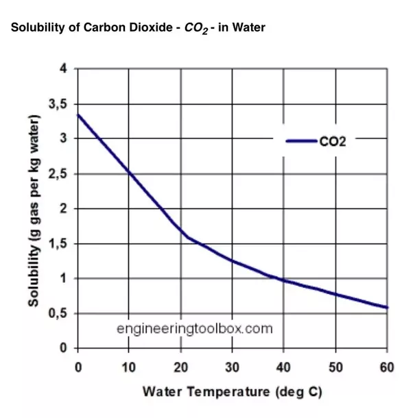 Carbon Dioxide Solubility In Water At Room Temperature