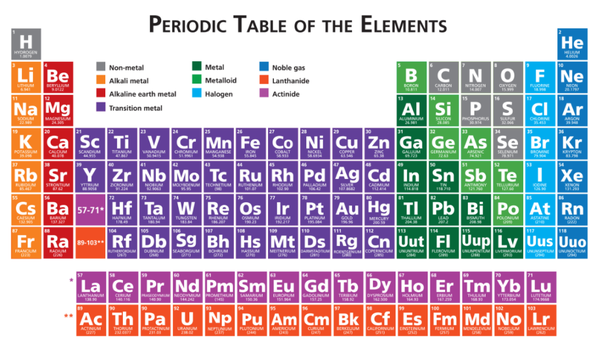 Periodic Table Will Begin With A Discussion Of The Tableu0027s History And Then  Move Into A Description Of How To Read The Table And Describe Some General  ...