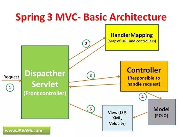 What is an explanation for the flow of Spring MVC? - Quora