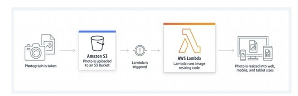 What are some real time uses case of AWS Lambda? - Quora