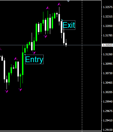 12 hour forex charts