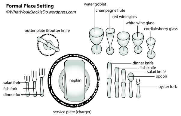They are arranged in order of the courses they will be used for from the outside in. Unless of course you\u0027re serving oysters. The oyster fork is a bit of ...  sc 1 st  Quora & What fork goes on the right side of a table setting? - Quora
