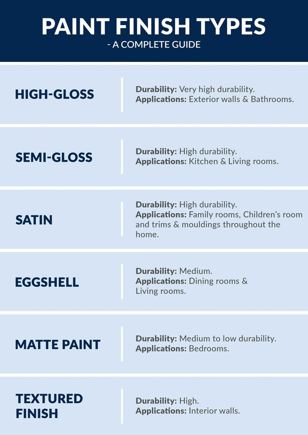 What Are The Different Kinds Of Interior Paints Quora