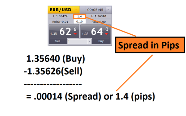 What Is Spread Betting In Forex Trading