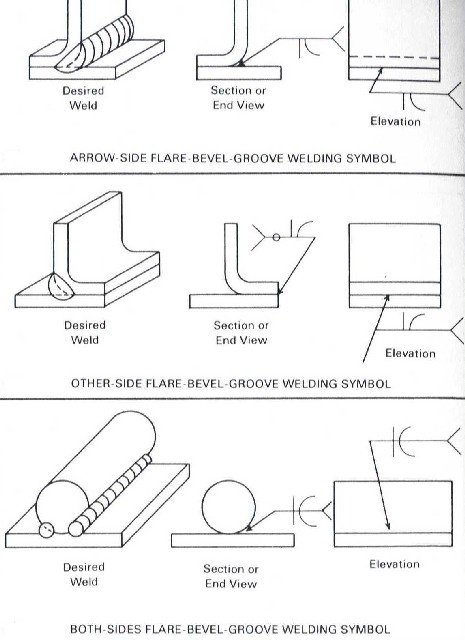 What Is A Flare Bevel Weld How Is It Made Quora
