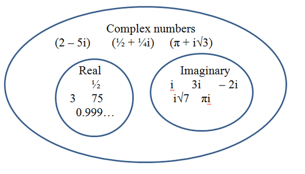 Venn diagram complex numbers complete wiring diagrams is every complex number an imaginary number quora rh quora com complex number coordinate plane real numbers complex numbers ccuart Choice Image