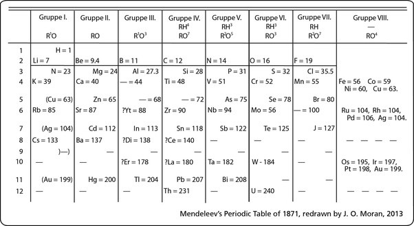How were the noble gases further proof of dmitri mendeleevs mendeleevs table urtaz Image collections