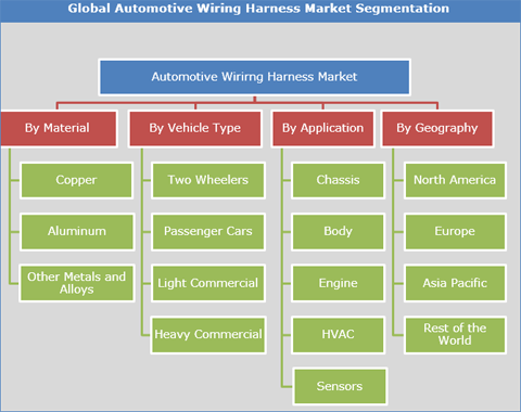 What are the emerging trends in the automotive wiring harness market Oem Automotive Wiring Harness on automotive transmission, automotive switch, automotive bumpers, automotive ecu, automotive starter, automotive vacuum pump, car harness, automotive hoses, automotive gaskets, automotive alternator, wire harness, automotive wheels, automotive mounting brackets, automotive computer, automotive voltage regulator, automotive headlights, automotive electrical, automotive coil, cable harness, automotive brakes,