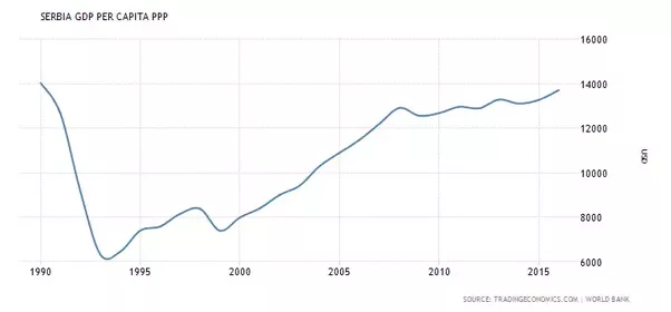 Why is serbia such a poor country quora yes this chart does indicate that serbia has still not recovered its 1990 gdp per capita sciox Images