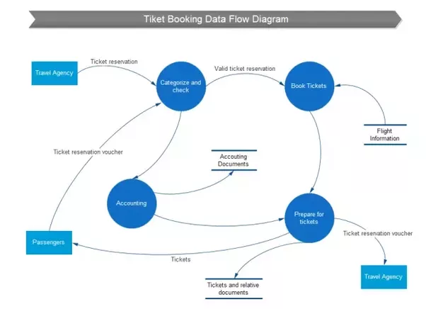 Where Can I Draw A Data Flow Diagram Online Quora