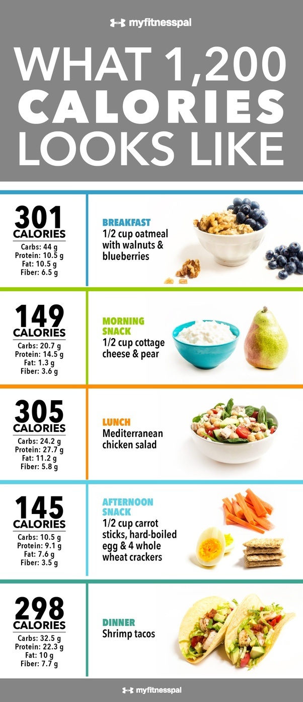healthy lunch to lose weight