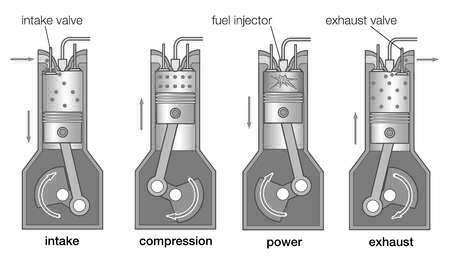 what is si engine and ci engine