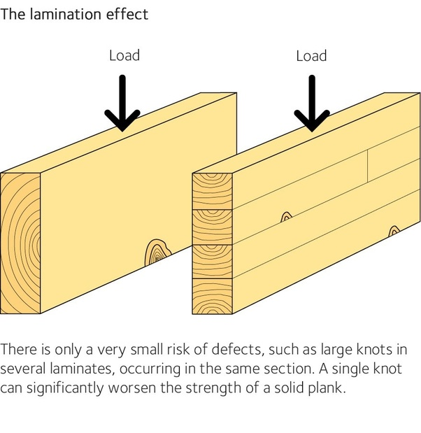 What is the difference between lvl and glulam? - Quora