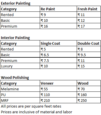 What is the painting cost for 1300 square feet in for Cost to paint a house interior
