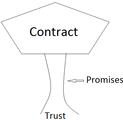 What Is The Difference Between A Trust And A Contract Quora