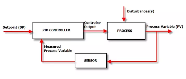 How to use PID controller to keep the tempreture constant