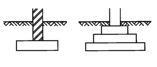 what are the different types of footing? quorasometimes, it is stepped to spread the load over a larger area when footing is provided to support an individual column, it is called \u201cisolated footing \u201d