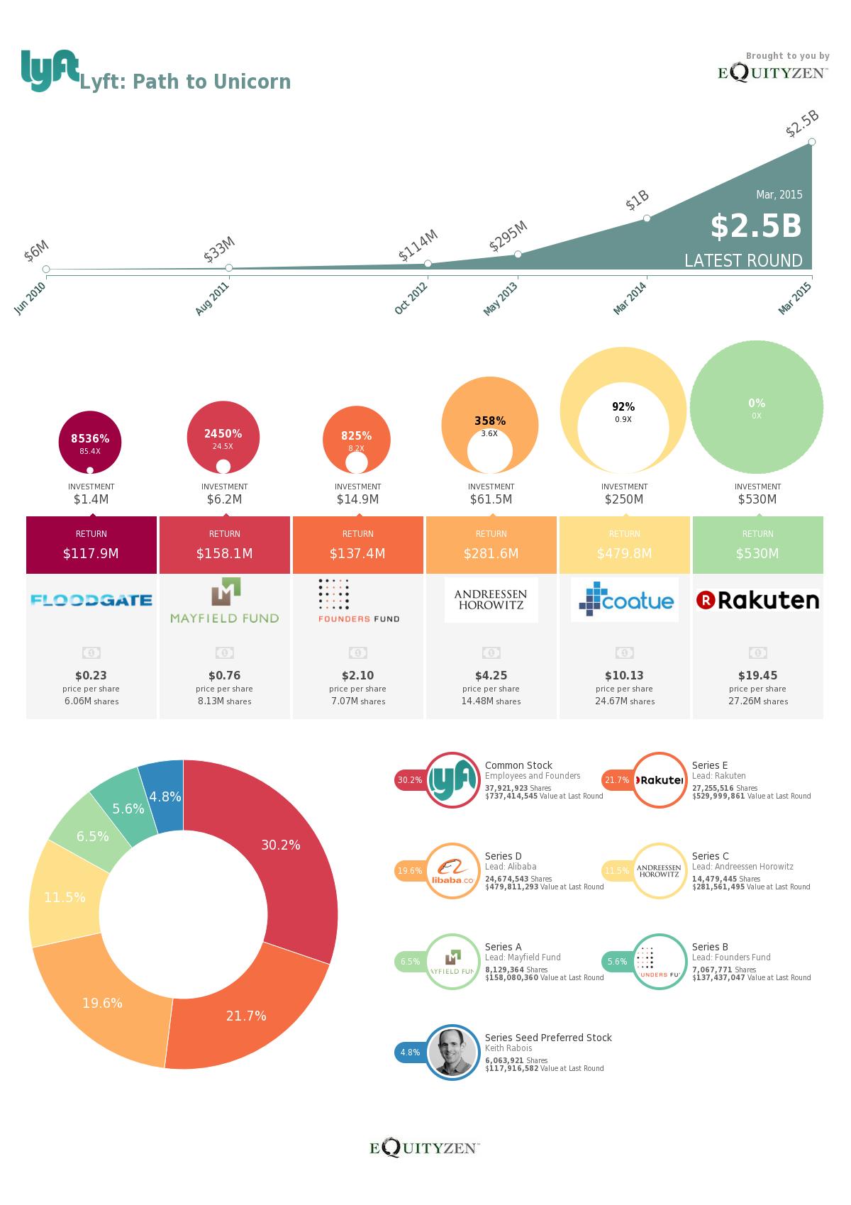 How much have Lyft's venture investors profited? - Quora