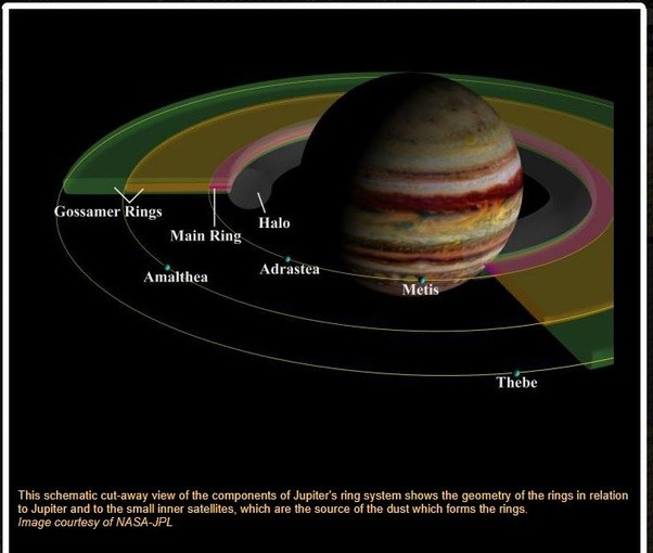 What Are Jupiter S Rings Made Of Quora