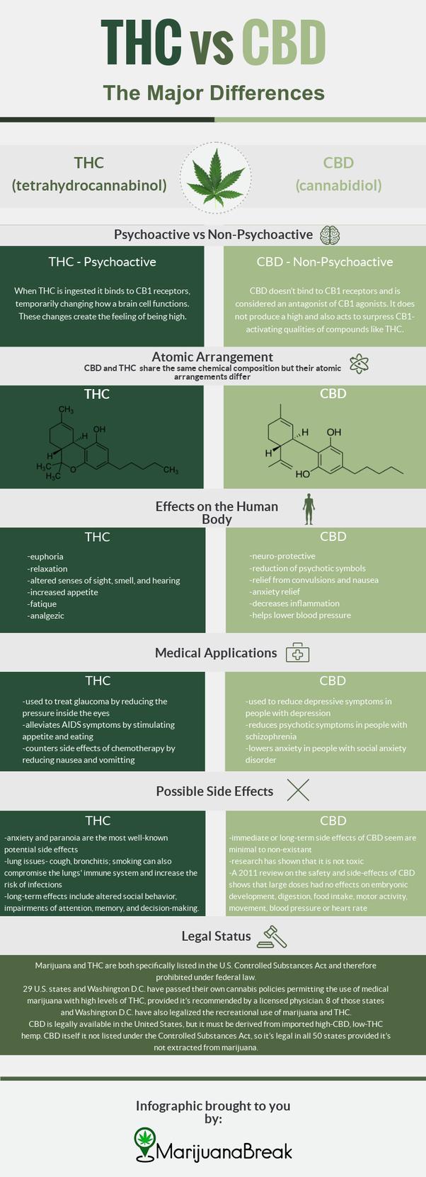 CBD or THC? - Quora