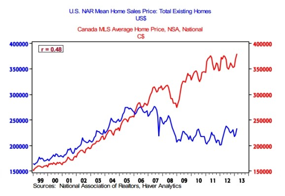 Is There Any Sign Of A Housing Bubble In The Us Other Than
