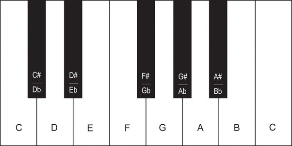 How to transpose chords from a guitar to a piano - Quora