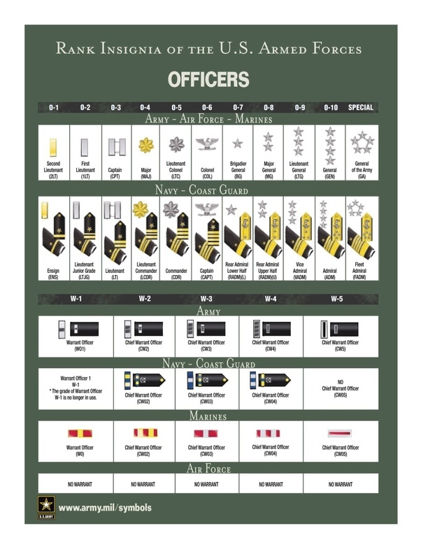 Why Do Military Personnel Identify Their Ranks As Like E Something
