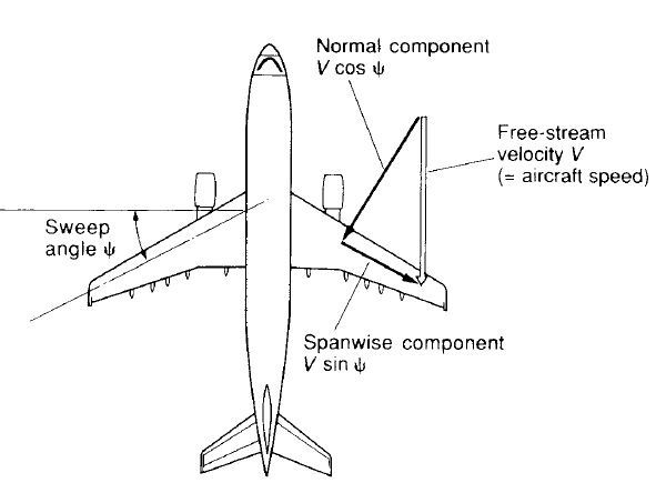 What is the meaning of 'delta wing' related to an aircraft