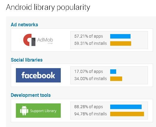 How many Android apps are there on Google Play now? - Quora