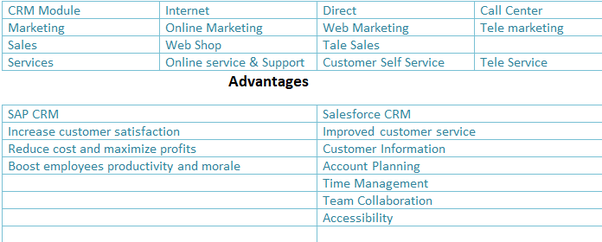 What is the difference between SAP CRM vs Salesforce CRM