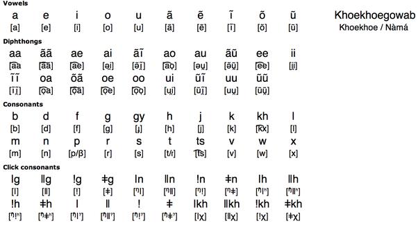 Phuthi language