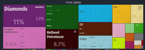 Where does India export crude oil? - Quora