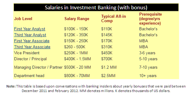 How much do investt bankers make? - Quora