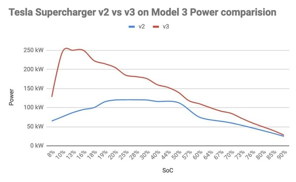 How long does it take to charge a Tesla Model 3 from 1 to ...