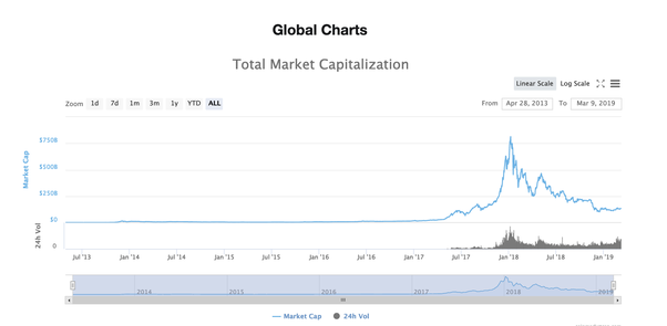 What are the best web based dashboard services to monitor currencies