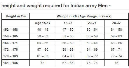 What should be your height and weight if you want to join